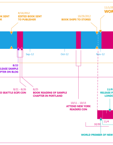 Visio timeline with high embellishment theme also top tips in microsoft blog rh