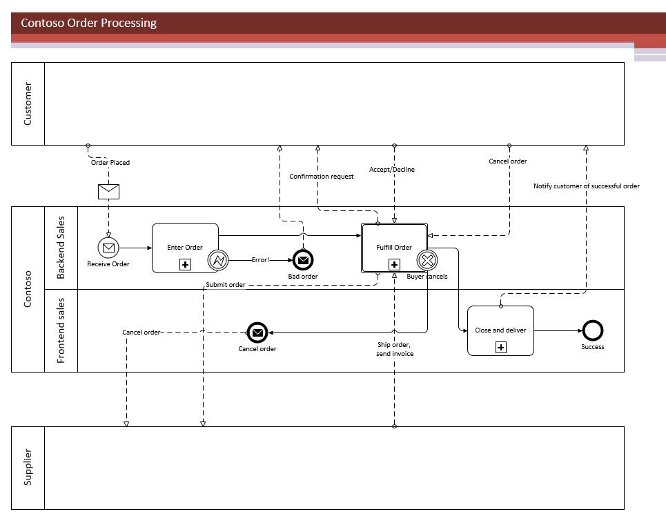 diagram example business process modeling notation extension cord wiring introducing bpmn 2 0 in visio microsoft 365 blog