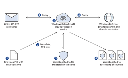 Tackling phishing with signal-sharing and machine learning