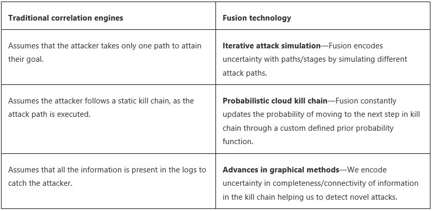 Image of a table which show Traditional correlation engines and Fusion technology solutions. Solutions consist of Iterative attack simulation, Probabilistic cloud kill chain, and Advances in graphical menthods.