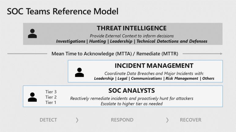 1.Microsoft SOC Takımları Referans Modeli