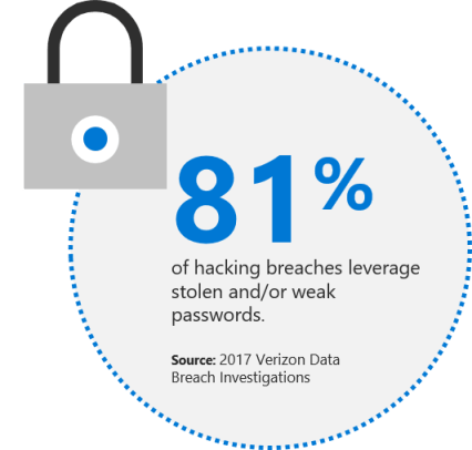 Infographic which states 81 percent of hacking breaches leverage stolen and/or weak passwords.