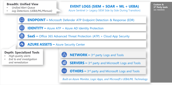 Infographic showing showing a unified view: Event logs, endpoint, identity, SaaS, Azure assets, network, servers, and 3rd party logs and tools.