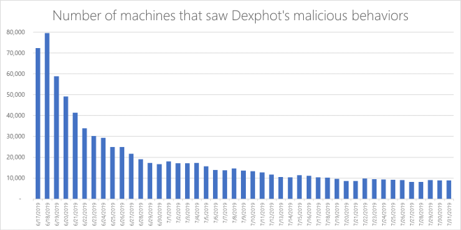 Number of machines that encountered Dexphot over time