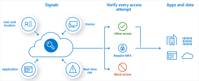 Infographic showing signals (user, location, device, app, real-time risk) being verified (allowed, requiring MFA, or blocked).