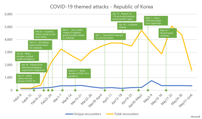 Graph showing trend of COVID-19 themed attacks and key events during the outbreak in South Korea