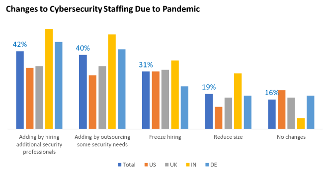 A graph of changes to cybersecurity staffing due to pandemic.