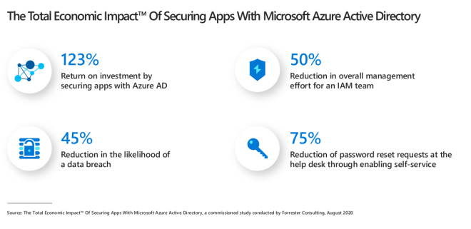 An image showing the total econmic impact of securing apps with Microsoft Azure AD.
