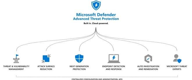 An image of Microsoft Defender ATP.