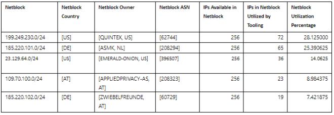 Figure 1: Highest volume netblocks used in STRONTIUM auth attempts.