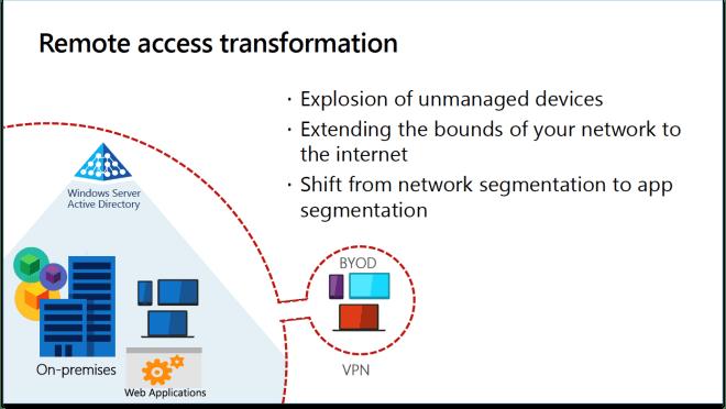 Legacy access model