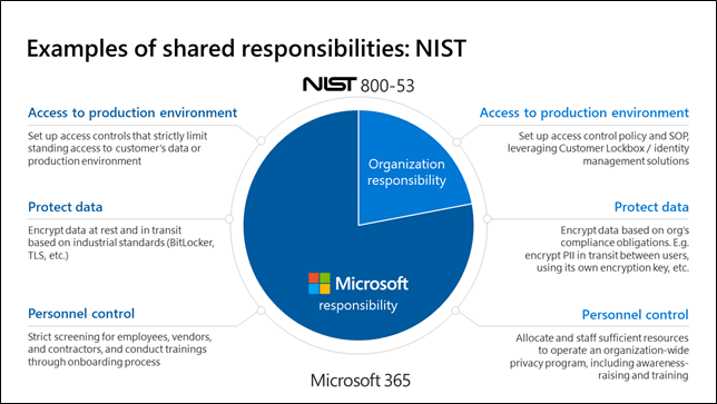 shows the NIST examples of shared responsibilities