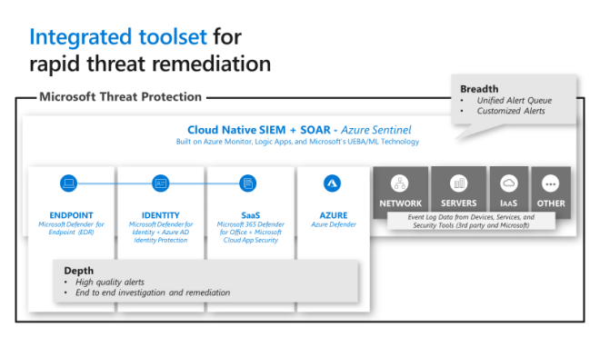 Image showing integration of Microsoft's XDR offering