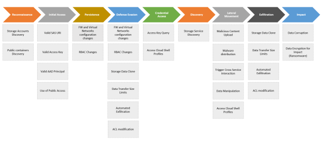 The threat matrix for cloud-based Storage services. The matrix consists of the various attack techniques that pose threats to Storage resources.