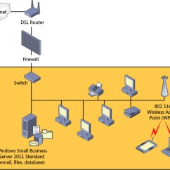 Network Diagram For Small Company 2004 Chrysler Sebring Fuse Box Planning Your Sbs On Windows Business Server 2011 Microsoft Press Store