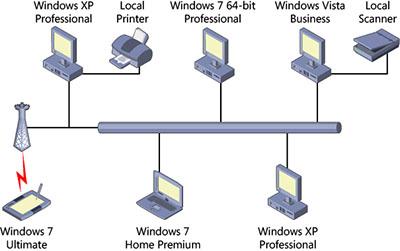 Business Network Diagram Project Management Network Diagram