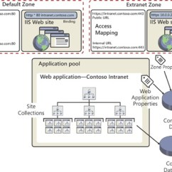 Sharepoint 2010 Site Diagram Ge Dryer Start Switch Wiring Mcts Self-paced Training Kit (exam 70-667): Configuring Microsoft® Sharepoint® 2010: Managing ...