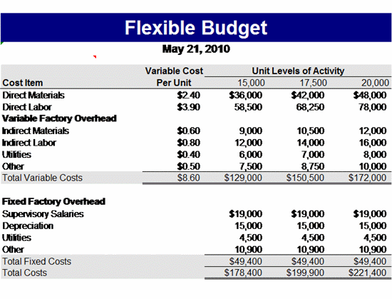 Flexible Budget Template Free Microsoft Excel Templates