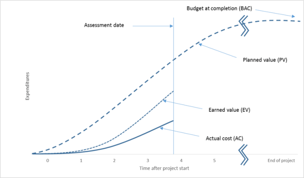 earned value calculations