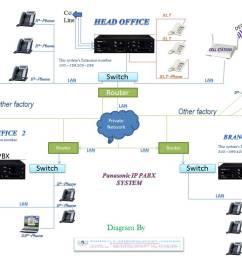 panasonic pure ip pabx solution in bangladesh [ 1152 x 768 Pixel ]