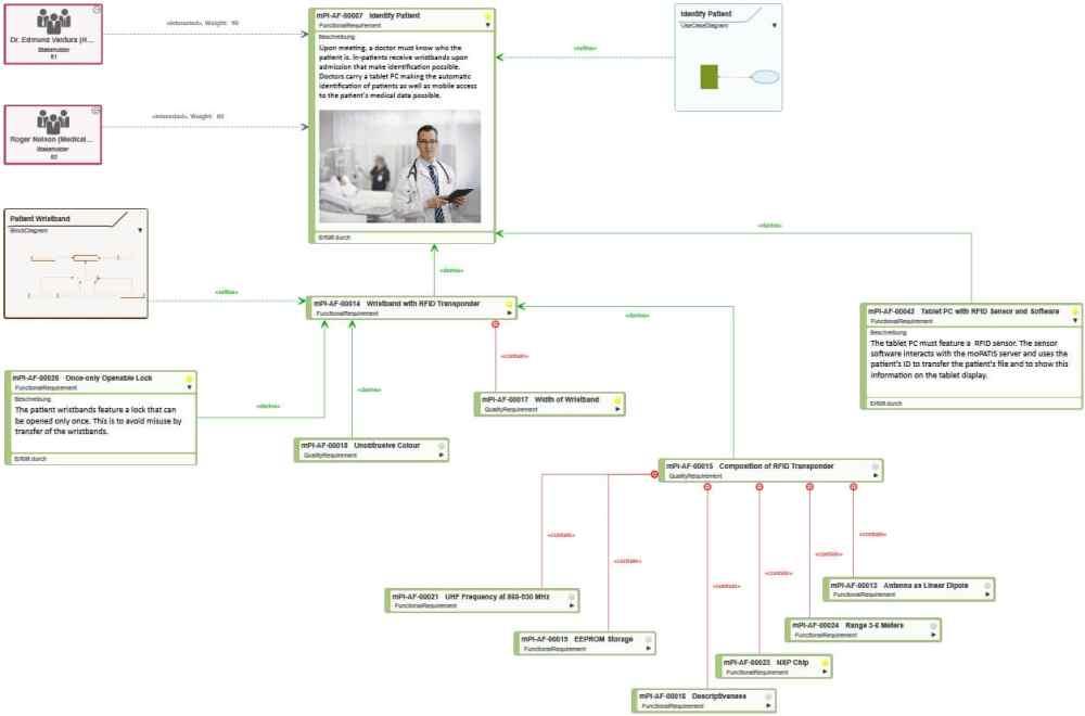 medium resolution of requirements diagram