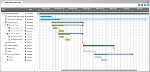 What is a Gantt chart? – Knowledge Base