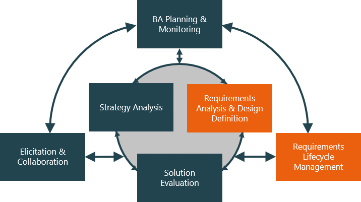 Requirements In Business Analysis Knowledge Base