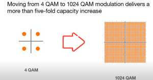 CableFree Microwave 1024QAM increase from 4QAM