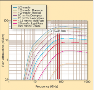 Millimeter Wave and Rain Attenuation V-band E-Band