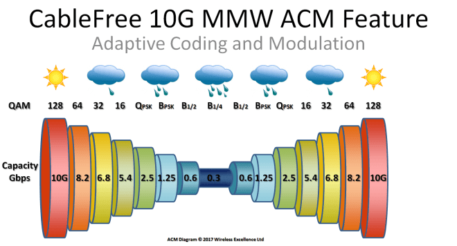 ACM Automatic Coding Modulation for 10Gbps MMW Links