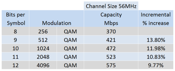 QAM Increase Capacity Table