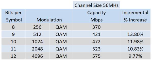 QAM Increase Capacity Table