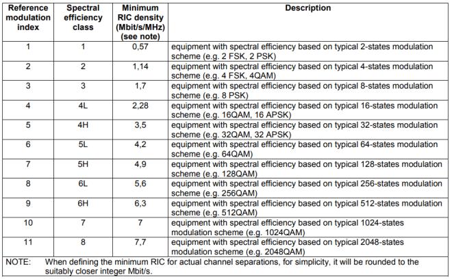 Microwave Spectral efficiency Classes