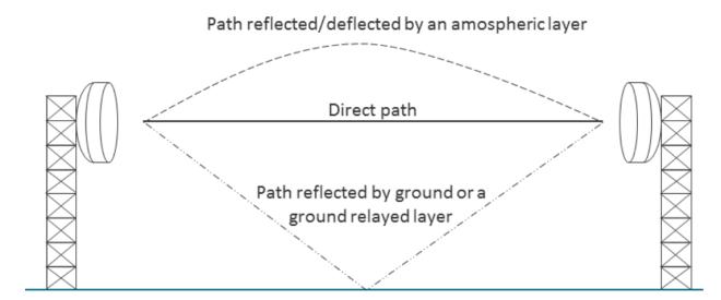 Multipath Propagation example