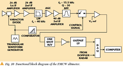 fmcw radar block diagram wiring plc star delta two novel vehicle detectors for the replacement of a figure 10 is which explains altimeter function if output signal transceiver amplified with 66