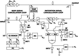 Design of a Predistortive High Power Amplifier Using