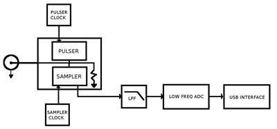 Fig. 4 Block diagram of a TDR sampling scope system having