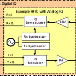 Rf Transmitter And Receiver Block Diagram 3 Way Handshake Erkl Rung Lte Great Installation Of Wiring Real World Stimulus Response Testing For Components Rh Microwavejournal Com Downlink