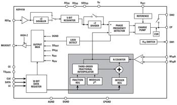 Radar Block Diagram Radar For Horn Schematic Wiring