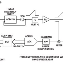 Fmcw Radar Block Diagram Single Phase Brushless Generator Wiring High Performance 13 Ghz Pll Synthesizer 2012 11 15 Microwave Journal Figure 3