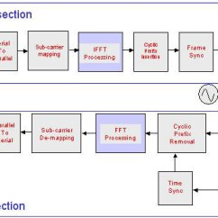 Rf Transmitter And Receiver Block Diagram System Sensor Smoke Detector Wiring Lesevefo 802 16e Mobile Wimax Key Requirements Now We Are Going To Look At Actual Structures With Ofdm Modulation In Fig 3