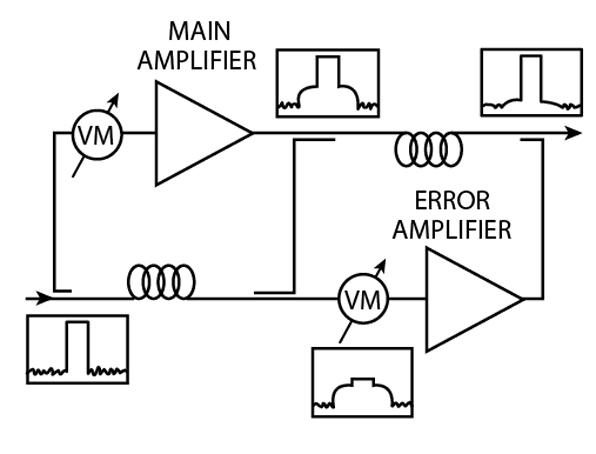 An Adaptive Feedforward Amplifier for WCDMA Base Stations