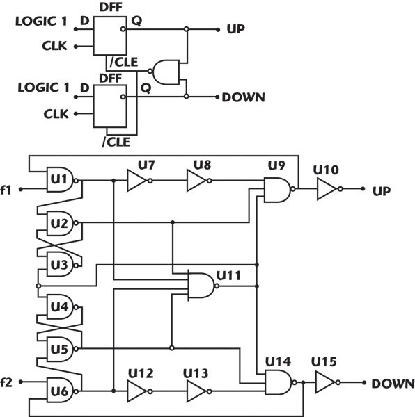 Standard Cell-based Modular CMOS Transceiver IC Designs