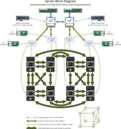 block diagram numbersmasher 4u gpu server with enhanced nvlink 4028gr tvxrt [ 1645 x 1795 Pixel ]