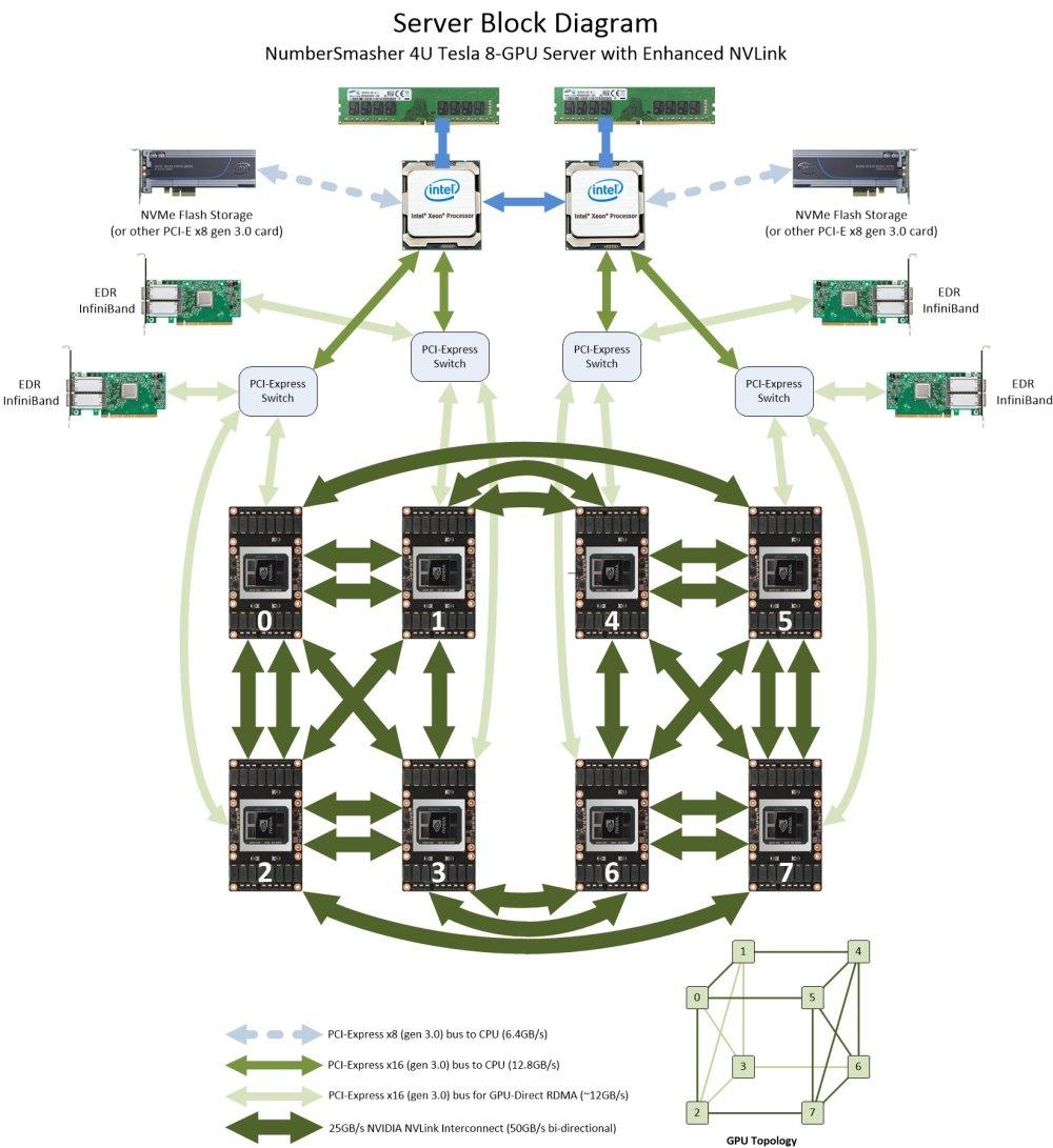 medium resolution of block diagram numbersmasher 4u gpu server with enhanced nvlink 4028gr tvxrt
