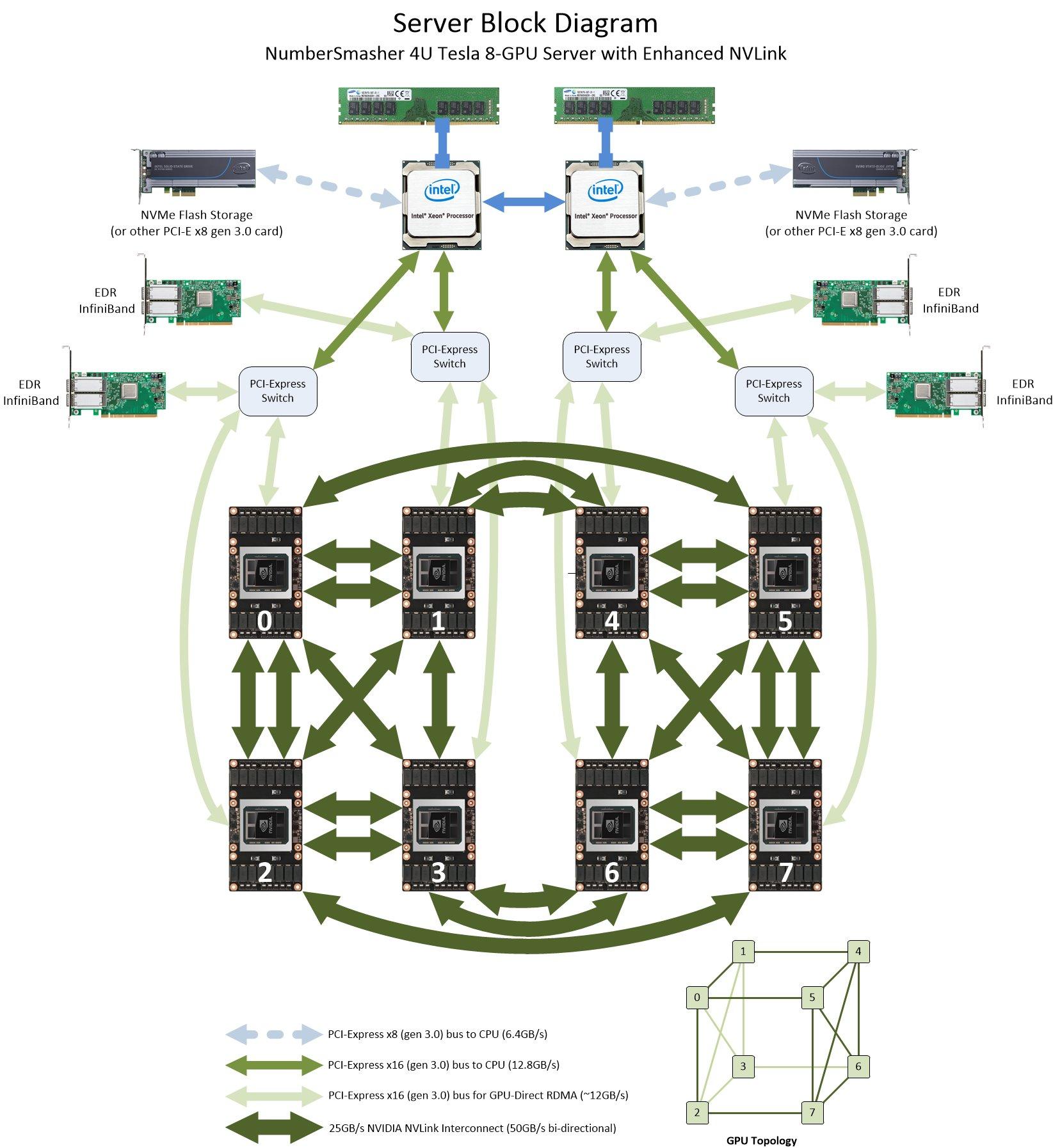 hight resolution of block diagram numbersmasher 4u gpu server with enhanced nvlink 4028gr tvxrt