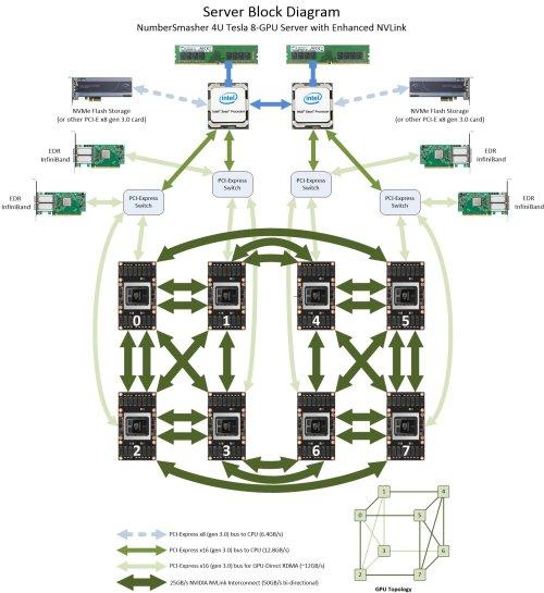small resolution of block diagram numbersmasher 4u gpu server with enhanced nvlink 4028gr tvxrt