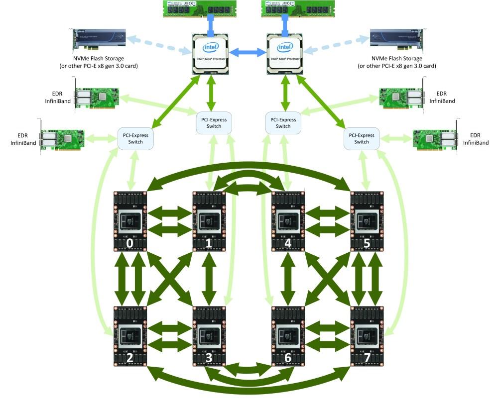 medium resolution of dgx 1 with tesla v100 block diagram