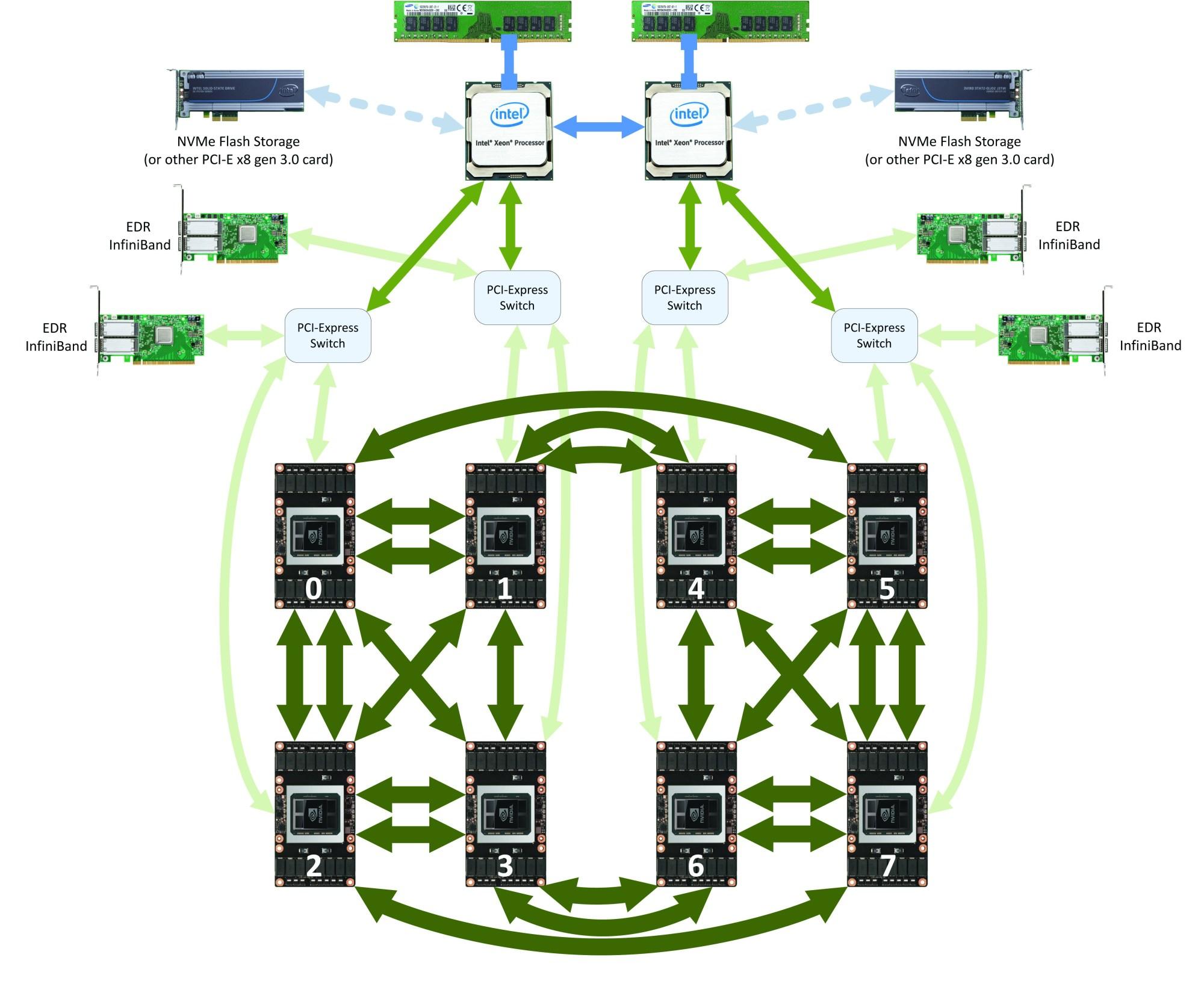 hight resolution of dgx 1 with tesla v100 block diagram
