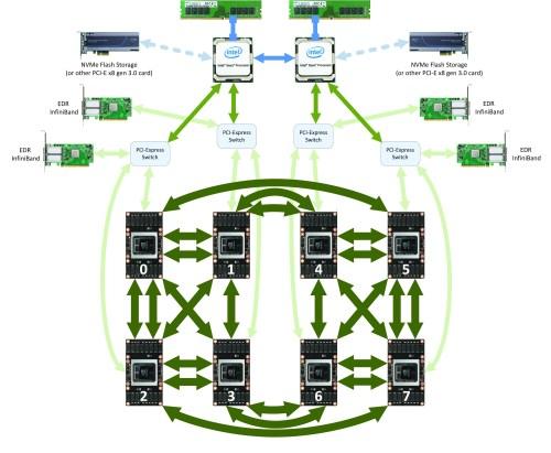 small resolution of dgx 1 with tesla v100 block diagram